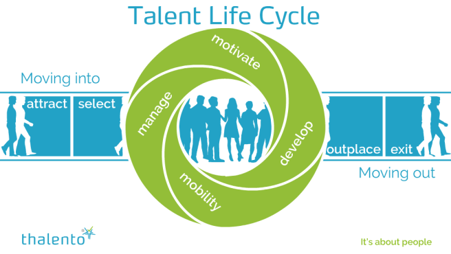 talentlifecycle-transparant